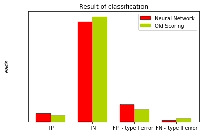 Сравнение результатов классификации разных моделей