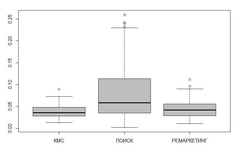 Сравнение стоимости клика в разрезе типов кампаний