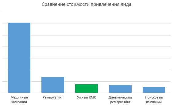 Сравнение стоимости привлечения лида