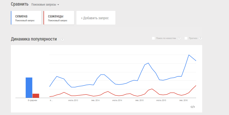 Сравнение поисковых запросов за три года