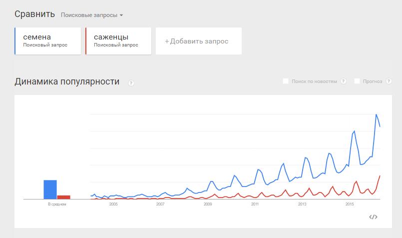 Сравнение поисковых запросов