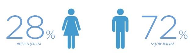 Среди пользователей больше мужчин