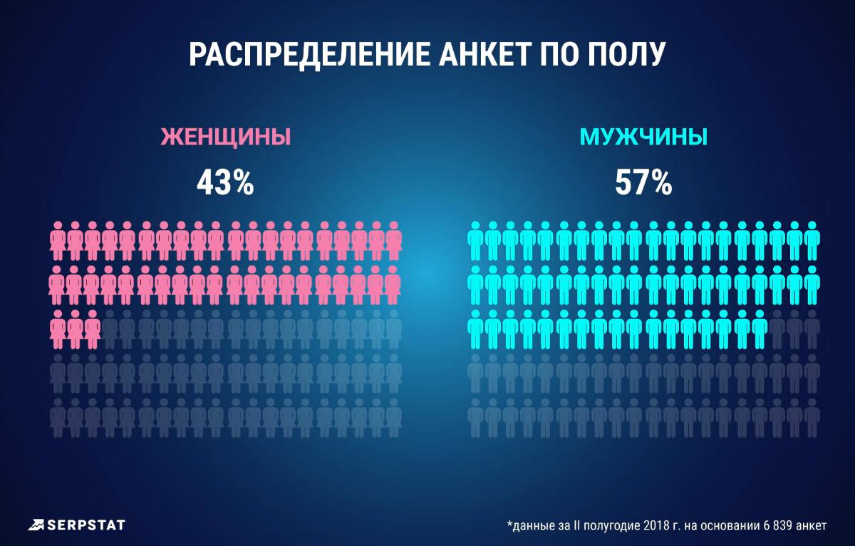 Среди респондентов до сих пор большинство мужчин, но теперь разброс не такой резкий