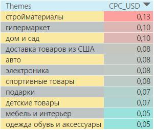 Средняя цена за клик клика в Болгарии по тематикам