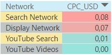 Средняя цена за клик по сетям распространения объявлений