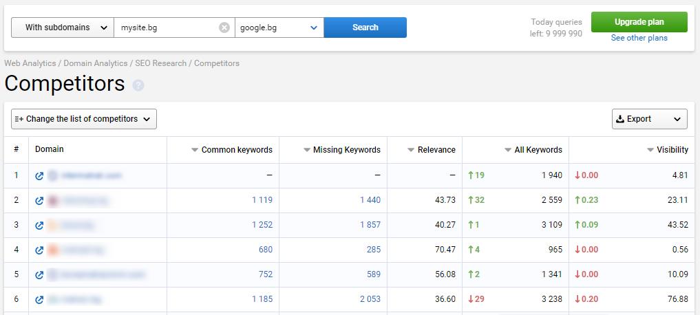 Въведете своя домейн в Serpstat и вижте списъка със сайтове-конкуренти