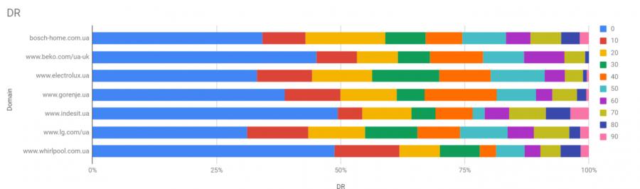 Ссылочный анализ конкурентов
