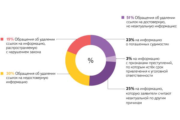 Статистика по 4 000 обращений к Яндексу об удалении ссылок на информацию