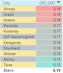Статистика по Казахстану без данных по категории «новости и инфо»