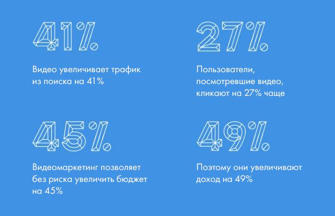 Статистика с сайта Vidyard