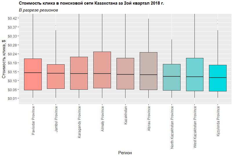 Стоимость клика в Google Ads в разрезе регионов Казахстана