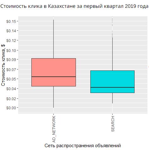 Стоимость клика в Казахстане за первый квартал 2019 года