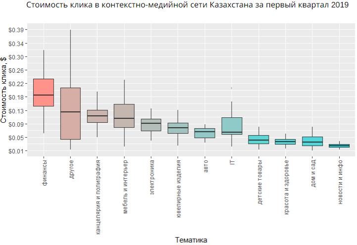 Стоимость клика в контекстно-медийной сети Казахстана за первый квартал 2019