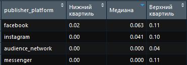 Стоимость клика в платформах фейсбука в 2017 в Украине