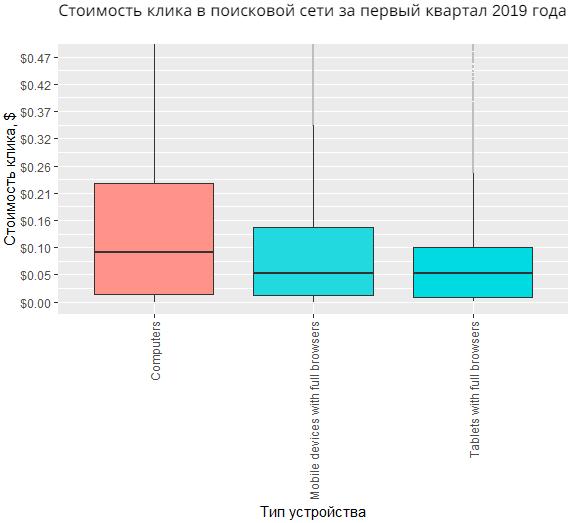 Стоимость клика в поисковой сети Google Ads по типам устройств в России за первый квартал 2019 года