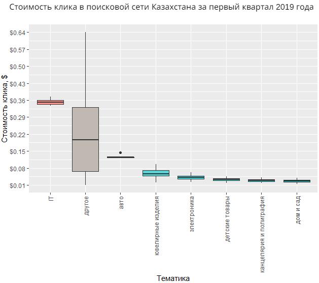 Стоимость клика в поисковой сети Казахстана за первый квартал 2019 года Директ по тематикам