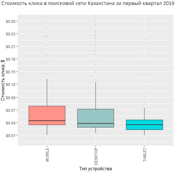 Стоимость клика в поисковой сети Казахстана за первый квартал 2019 года по типу устройств и гаджетам