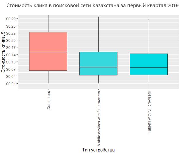 Стоимость клика в поисковой сети Казахстана за первый квартал 2019