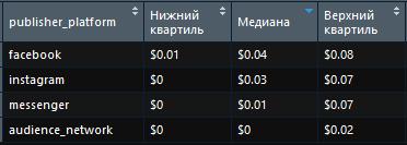 Стоимость клика в фейсбуке в разрезе платформ Украина первый квартал 2018