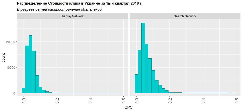 Стоимость клика в первом квартале 2018 в Украине исследование Алексея Селезнева Netpeak