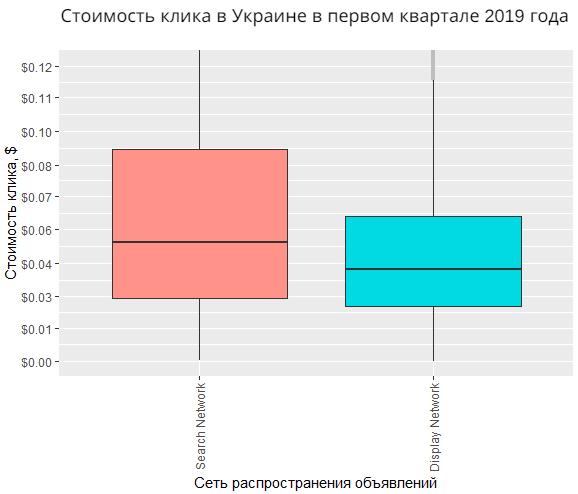 stoimost-klika-v-ukraine-v-pervom-kvartale-2019-issledovanie-netpeak.png