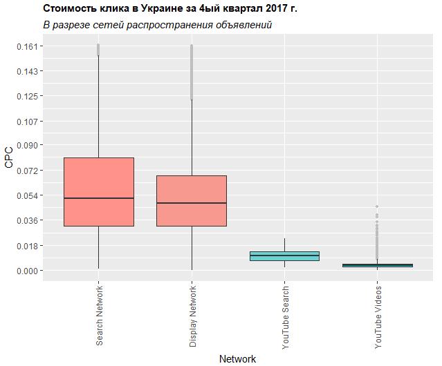 Стоимость клика в Украине за четвертый квартал 2017