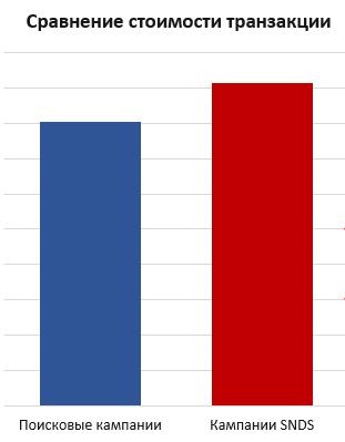 Стоимость конверсии в поисковых и SNDS-кампаниях