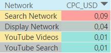 Стоимость взаимодействия в поисковых, медийных и видеокампаниях в Болгарии в 2016