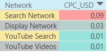 Стоимость взаимодействия в поисковых, медийных и видеокампаниях в Казахстане