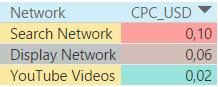 Стоимость взаимодействия в поисковых, медийных и видеокампаниях в России в 2016 году
