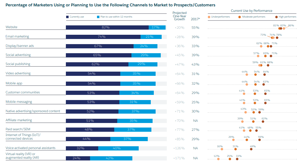 согласно исследованию SalesForce, 95% из 4100 ведущих маркетологов мира используют или планируют использовать email-маркетинг и увеличили траты на него