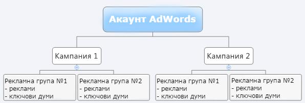 Зонтичная структура рекламного аккаунта в Facebook
