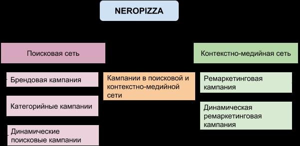 Структура рекламного аккаунта для сайта доставки еды кейс Netpeak