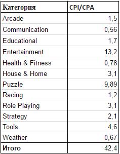 Сводная таблица по категориям площадок
