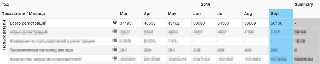 Таблица с графой по количеству регистраций в сервисе