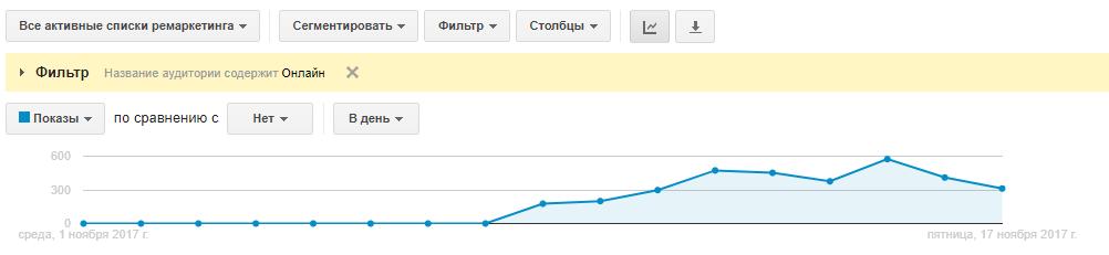 Так вы сможете примерно оценить, сколько поисковых запросов было сгенерировано вашим видео