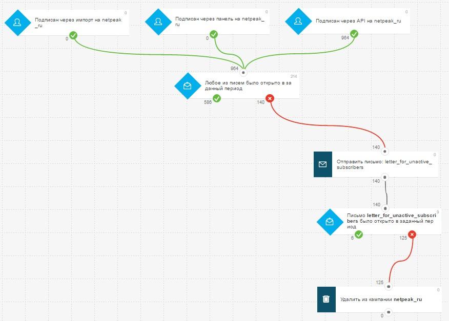 так выглядит автоматизированная цепочка рассылки блога Netpeak для отсева неактивных пользователей