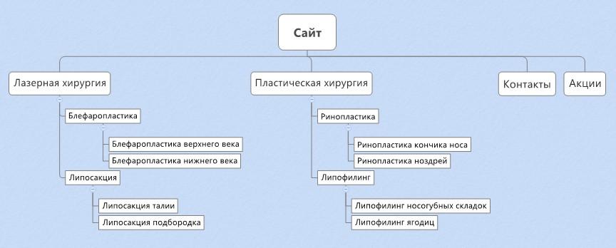 так выглядит структура сайта в организационной диаграмме