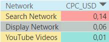 Так же как и в других регионах, самым дешевым каналом в Казахстане является видеореклама