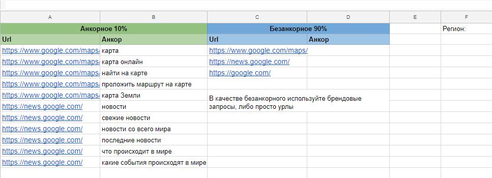 Также следует определить процентное соотношение будущих ссылок с анкорами (ссылками на тексте) и без них (простые URL-адреса)