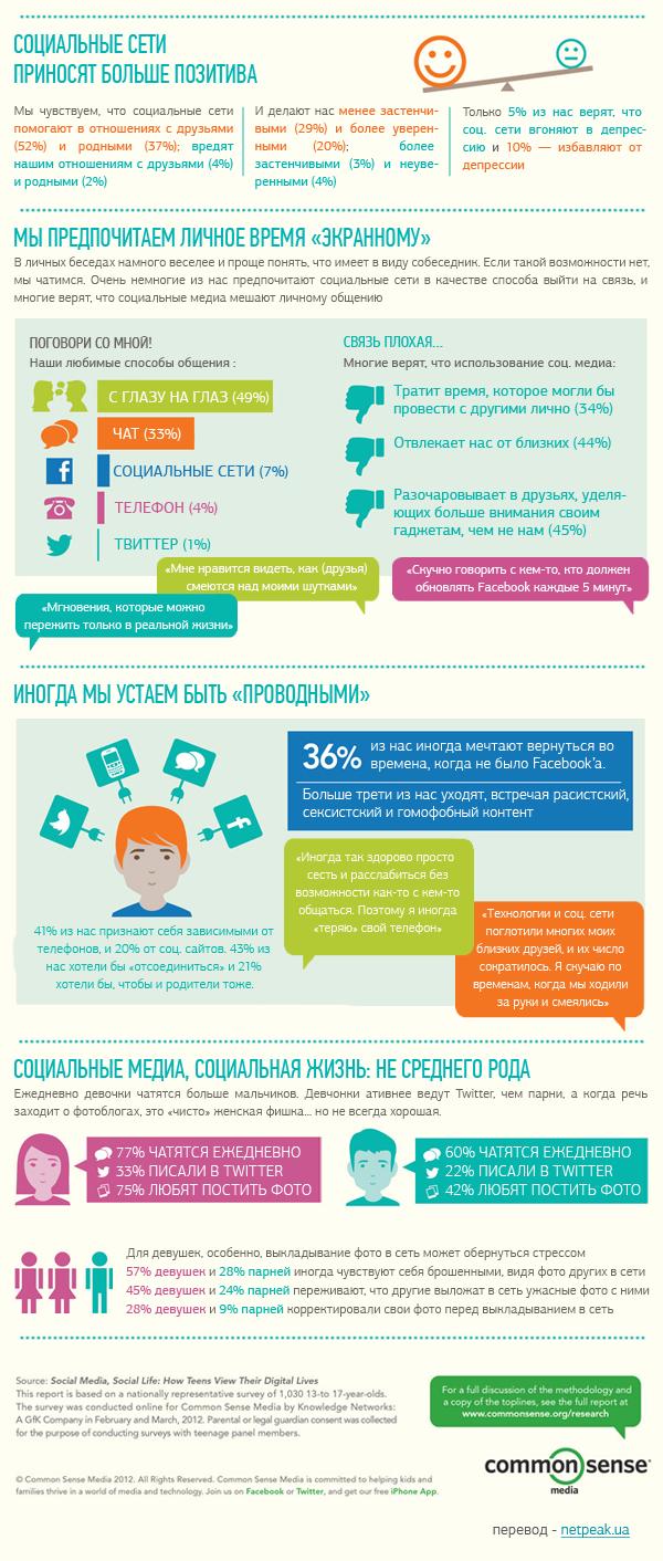 Социальные сети приносят больше позитива