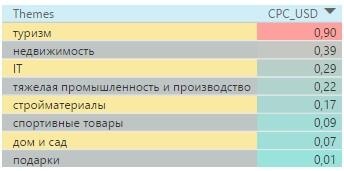 Цена тематик в РФ
