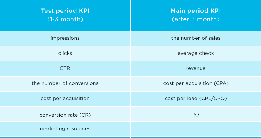 test-main-kpi-period
