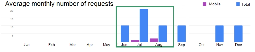 The diagram shows the average number of search queries per month (the advertising campaign period is marked in green)