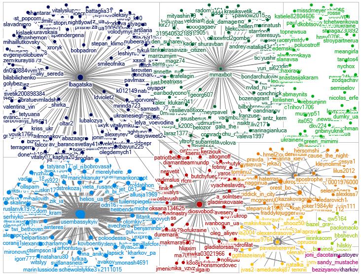 Каждый цвет — отдельная группа аккаунтов, которые имеют между собой определенную связь