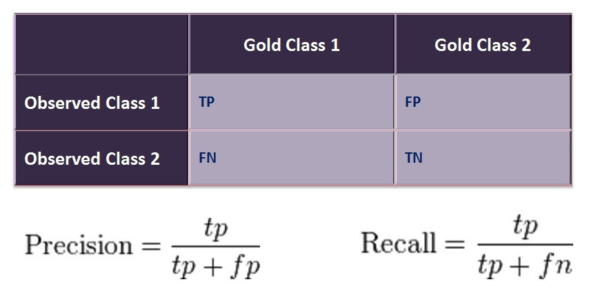Точность (precision) показывает отношение верно угаданных объектов класса ко всем объектам, которые мы определили как объекты класса