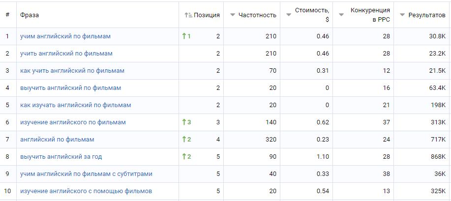Топ-10 фраз в Google.ru