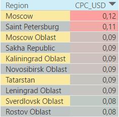 Топ-10 регионов по средней стоимости клика в России