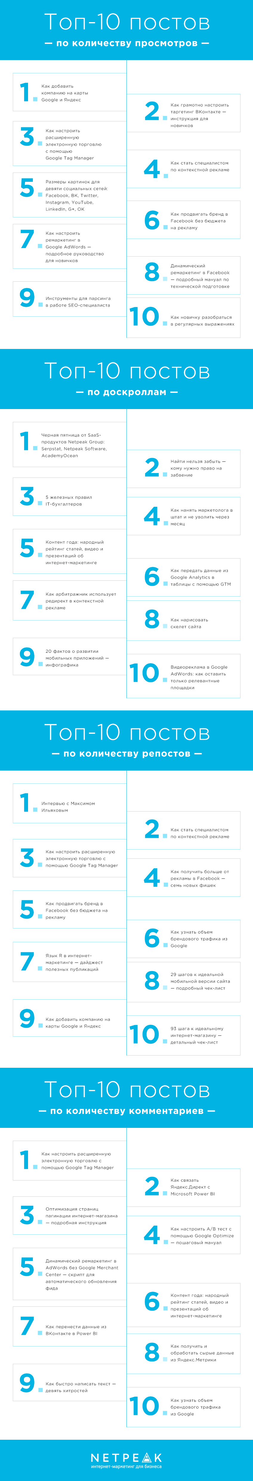 Топ-40 статей блога Netpeak в 2017 году