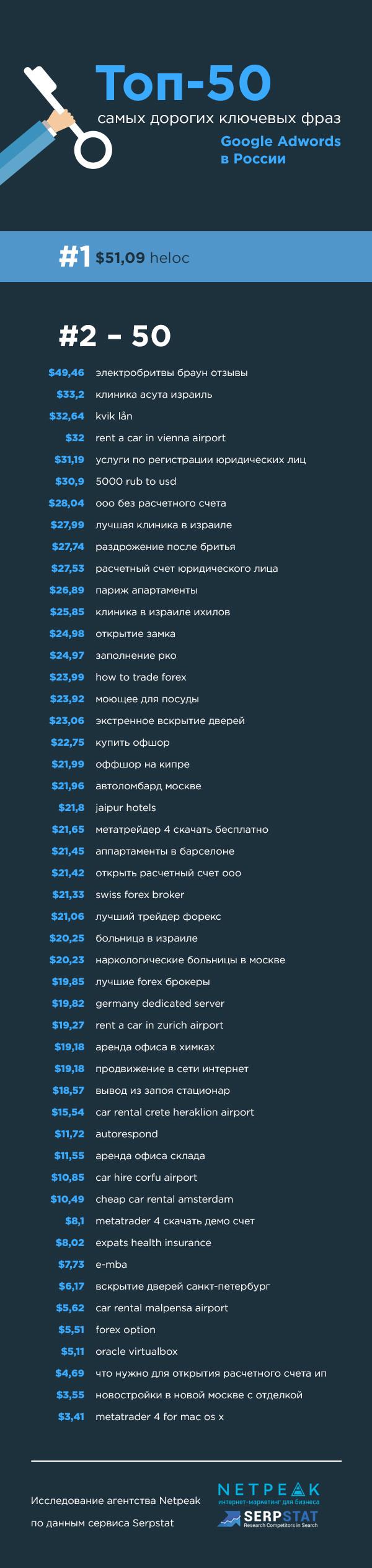 Топ-50 самых дорогих ключевых слов AdWords в России